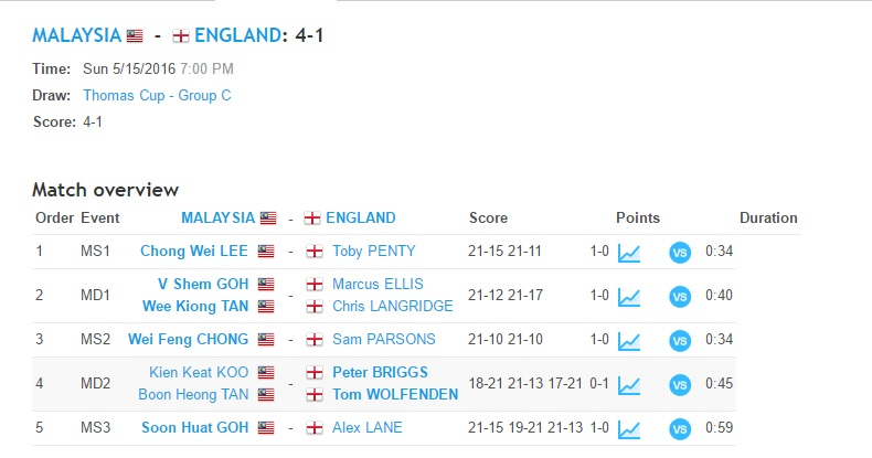 Thomas Cup 2016 Group C Malaysia vs England Results